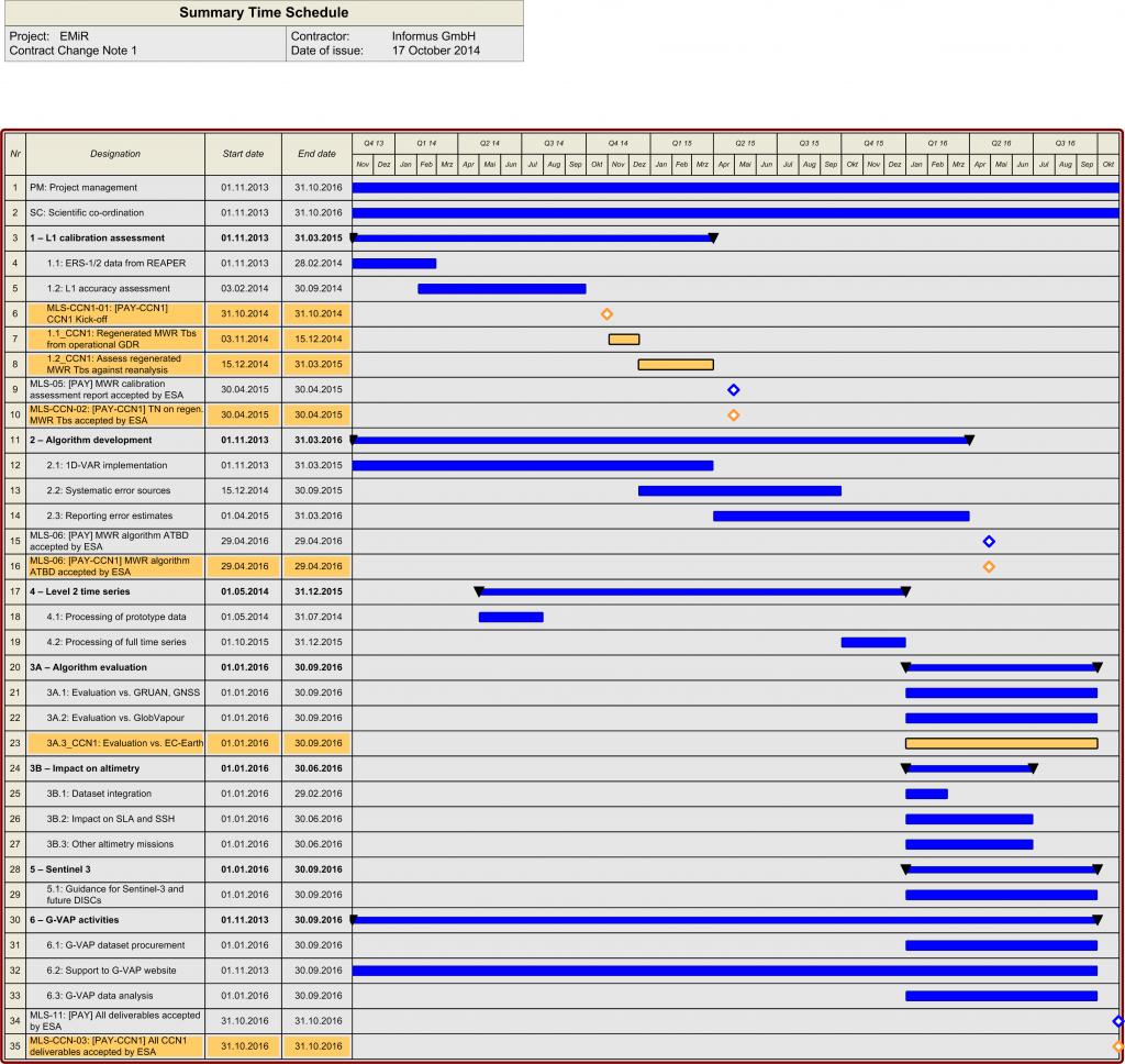 EMIR_Gantt_Chart
